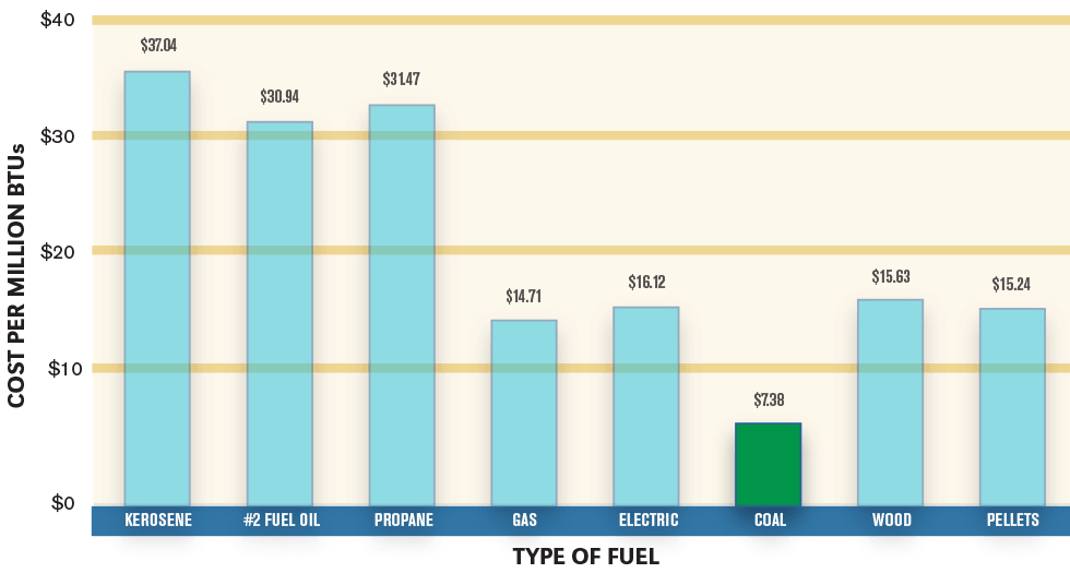 chart fuel costs
